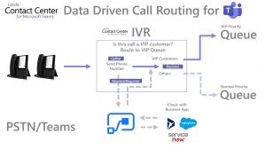 Teams data driven call routing