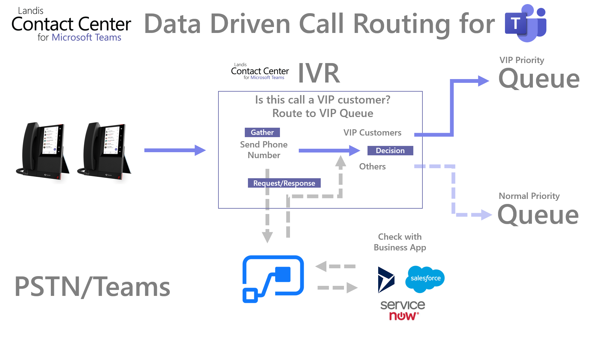 Teams data driven call routing